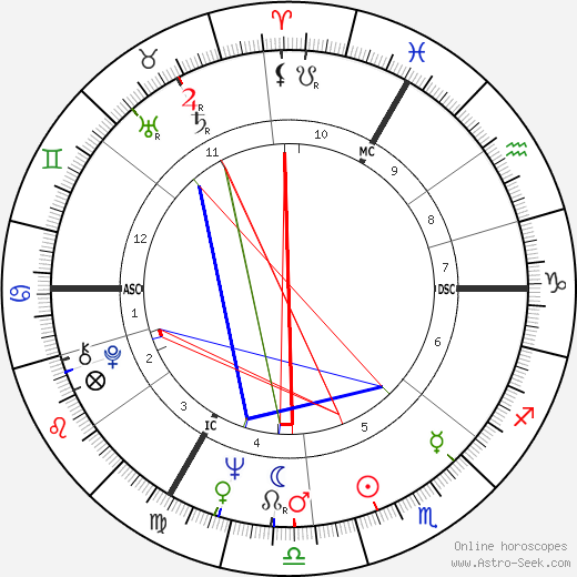 Don Newman birth chart, Don Newman astro natal horoscope, astrology
