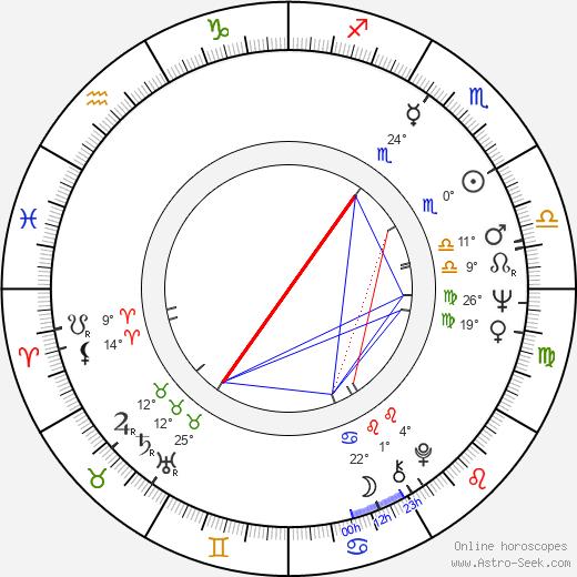 Edson Arantes de Nascimento birth chart, biography, wikipedia 2020, 2021