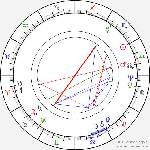 Edson Arantes de Nascimento birth chart, Edson Arantes de Nascimento astro natal horoscope, astrology