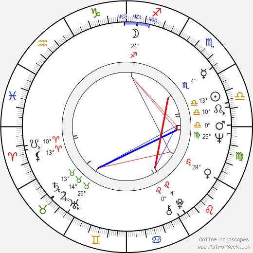 Ellen Travolta birth chart, biography, wikipedia 2018, 2019