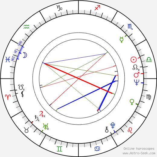 Esko Salminen birth chart, Esko Salminen astro natal horoscope, astrology