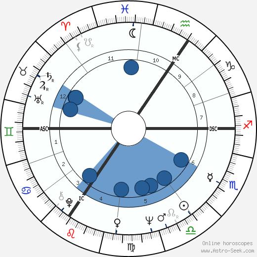 Francine Blistin wikipedia, horoscope, astrology, instagram