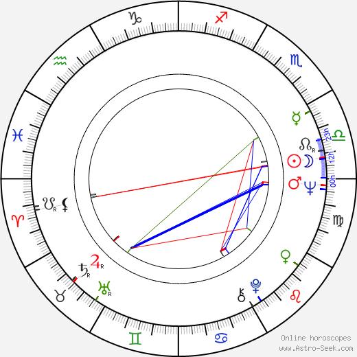 Fredi M. Murer день рождения гороскоп, Fredi M. Murer Натальная карта онлайн