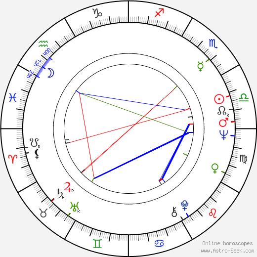 Gloria Milland astro natal birth chart, Gloria Milland horoscope, astrology