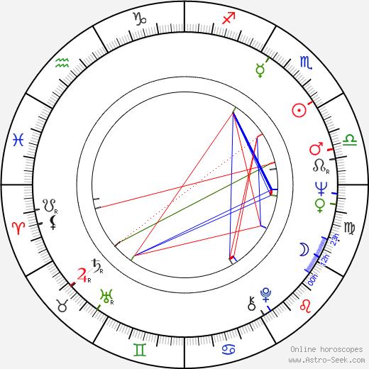 Hans Wigren birth chart, Hans Wigren astro natal horoscope, astrology