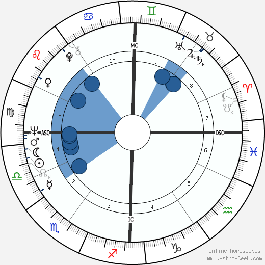Jean-Luc Bideau wikipedia, horoscope, astrology, instagram