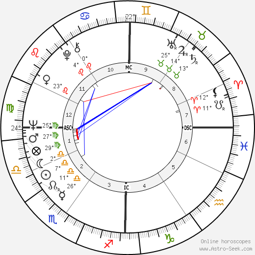 Jean-Luc Bideau birth chart, biography, wikipedia 2019, 2020