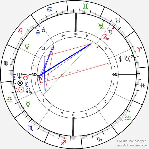 Jean-Luc Bideau astro natal birth chart, Jean-Luc Bideau horoscope, astrology
