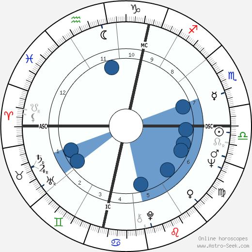 John Lennon wikipedia, horoscope, astrology, instagram