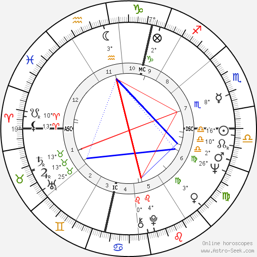 John Lennon birth chart, biography, wikipedia 2018, 2019