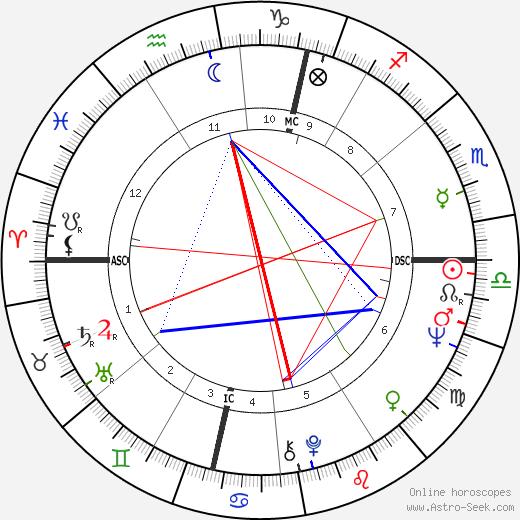 John Lennon astro natal birth chart, John Lennon horoscope, astrology