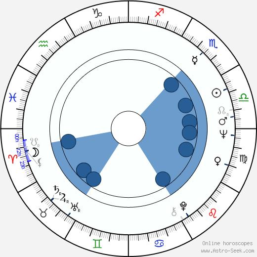 Kari Sylwan wikipedia, horoscope, astrology, instagram