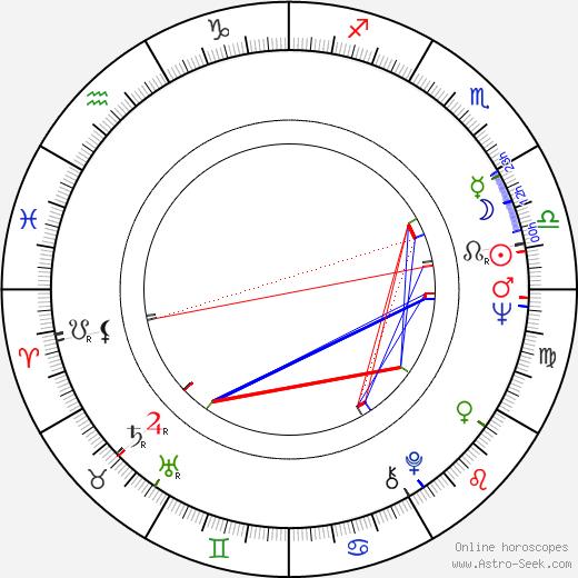 Pantelis Voulgaris birth chart, Pantelis Voulgaris astro natal horoscope, astrology