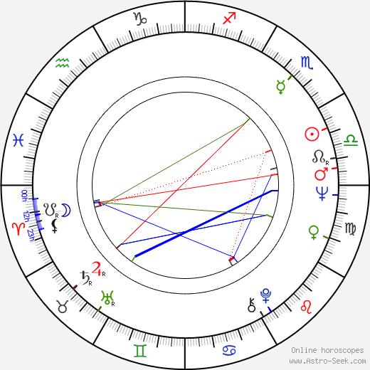 Peeter Jakobi tema natale, oroscopo, Peeter Jakobi oroscopi gratuiti, astrologia