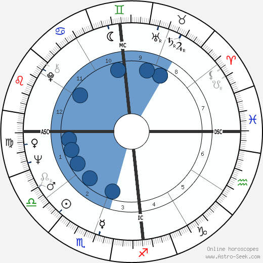 Pelé wikipedia, horoscope, astrology, instagram