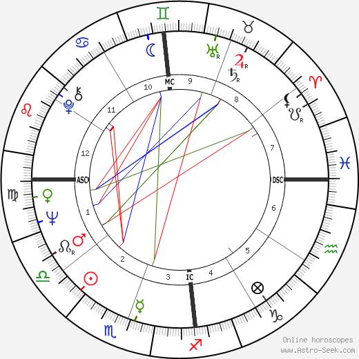 Пеле Pelé день рождения гороскоп, Pelé Натальная карта онлайн