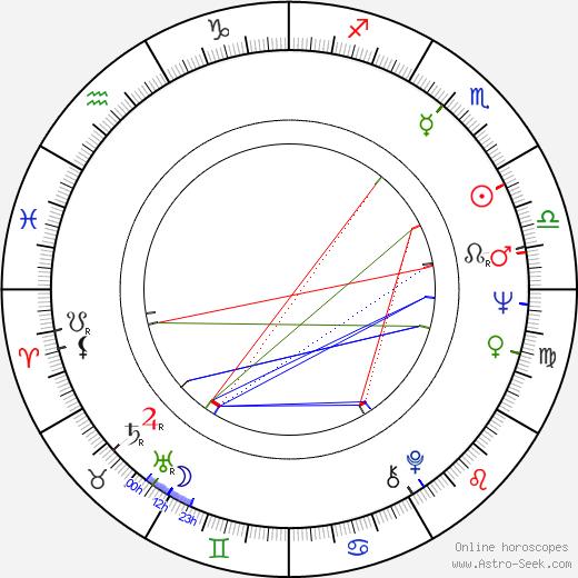 Pertti Salolainen astro natal birth chart, Pertti Salolainen horoscope, astrology