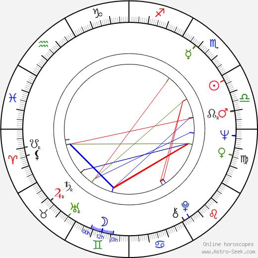 Роберт Пински Robert Pinsky день рождения гороскоп, Robert Pinsky Натальная карта онлайн