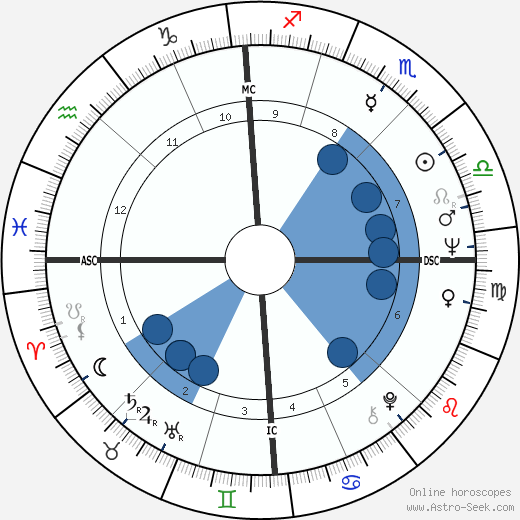 Roland Castro horoscope, astrology, sign, zodiac, date of birth, instagram