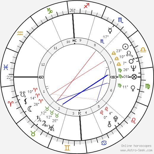Roland Castro birth chart, biography, wikipedia 2018, 2019