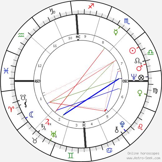 Roland Castro astro natal birth chart, Roland Castro horoscope, astrology