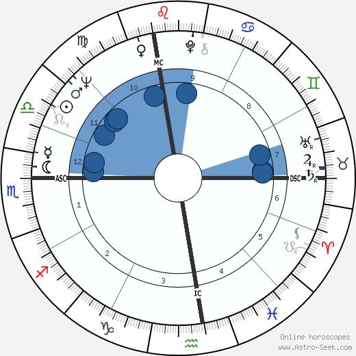 Rolando Rigoli wikipedia, horoscope, astrology, instagram