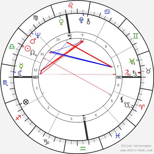 Rolando Rigoli день рождения гороскоп, Rolando Rigoli Натальная карта онлайн