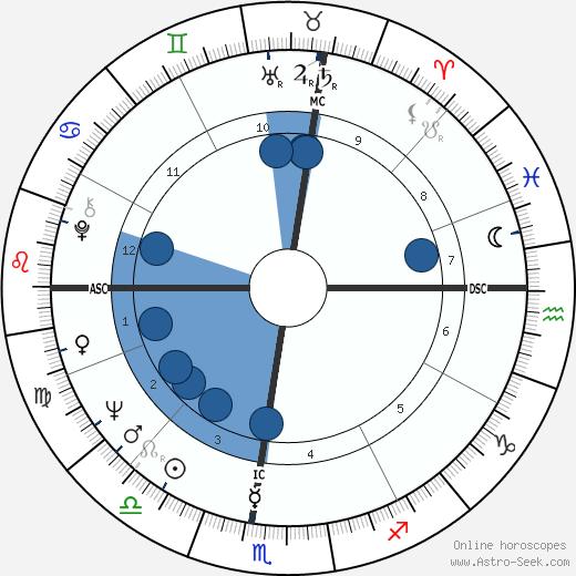Stephanie Bryan wikipedia, horoscope, astrology, instagram