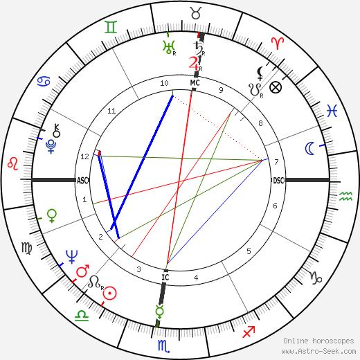 Stephanie Bryan день рождения гороскоп, Stephanie Bryan Натальная карта онлайн