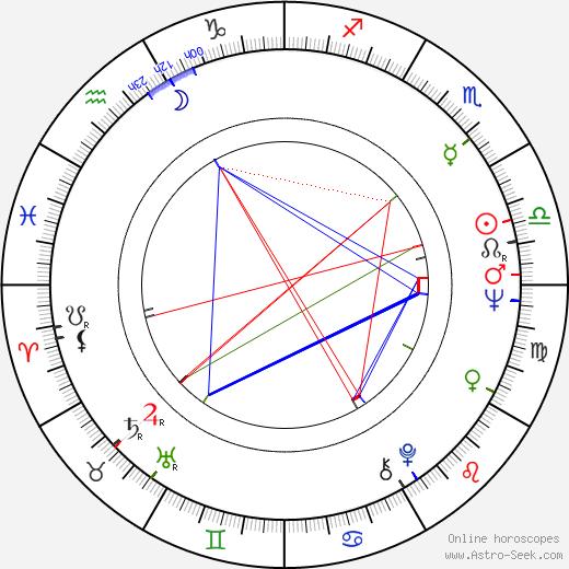 Valeriy Nosik день рождения гороскоп, Valeriy Nosik Натальная карта онлайн