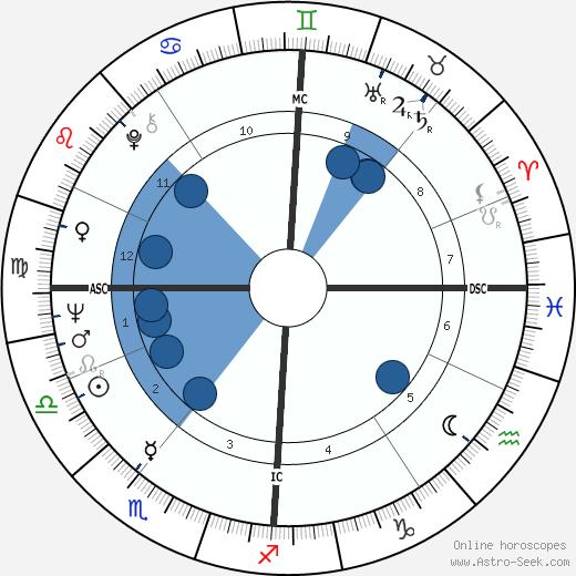 Winston S. Churchill wikipedia, horoscope, astrology, instagram