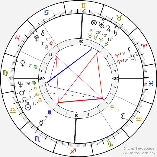 Winston S. Churchill birth chart, biography, wikipedia 2019, 2020