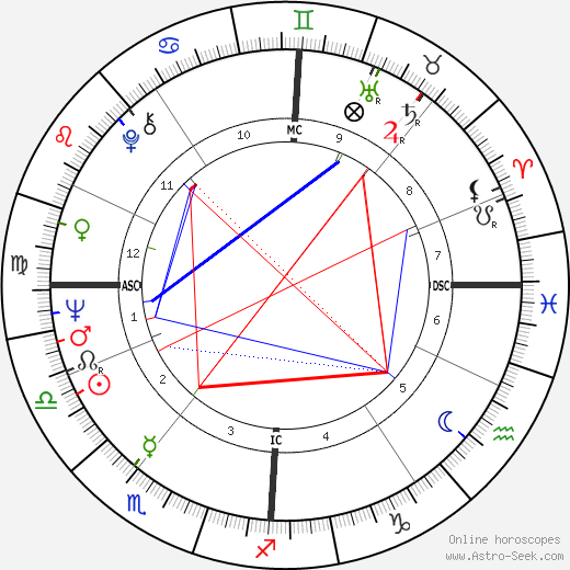 Winston S. Churchill astro natal birth chart, Winston S. Churchill horoscope, astrology