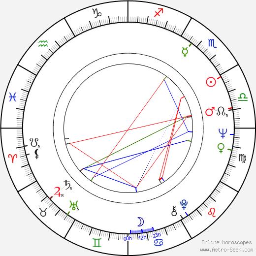 Zofia Marcinkowska birth chart, Zofia Marcinkowska astro natal horoscope, astrology