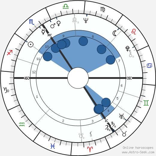 Andrzej Zulawski wikipedia, horoscope, astrology, instagram