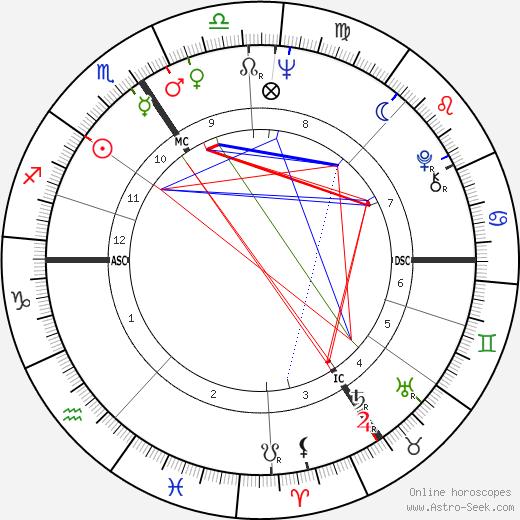Andrzej Zulawski tema natale, oroscopo, Andrzej Zulawski oroscopi gratuiti, astrologia