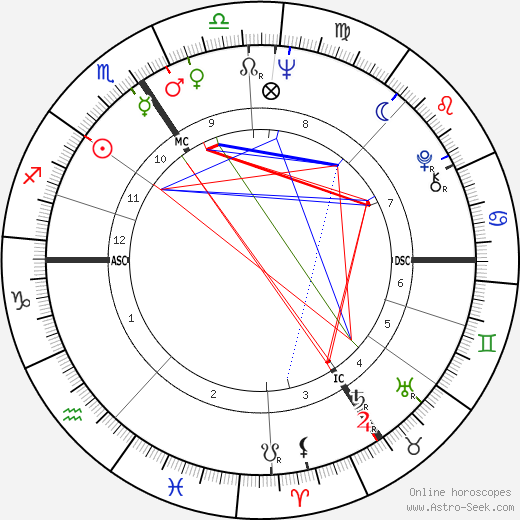 Анджей Жулавский Andrzej Zulawski день рождения гороскоп, Andrzej Zulawski Натальная карта онлайн