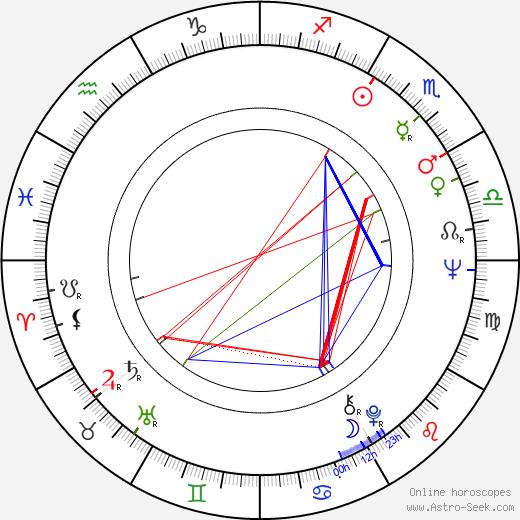 Arieh Warshel birth chart, Arieh Warshel astro natal horoscope, astrology