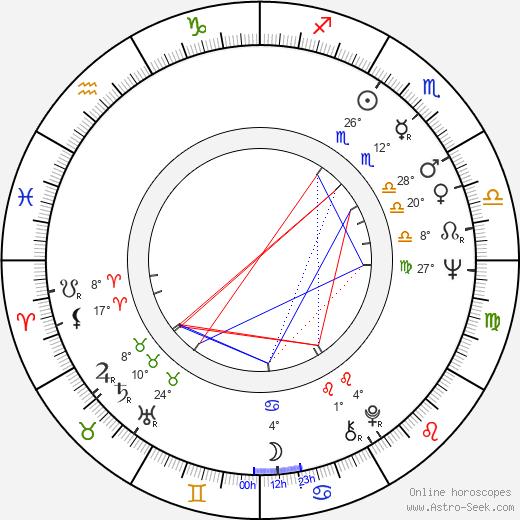 Baxter Harris birth chart, biography, wikipedia 2020, 2021