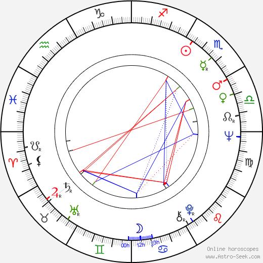 Baxter Harris birth chart, Baxter Harris astro natal horoscope, astrology