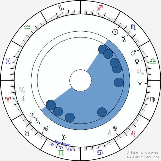Bob Sherman wikipedia, horoscope, astrology, instagram