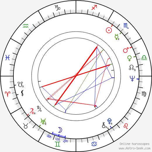 Bob Sherman birth chart, Bob Sherman astro natal horoscope, astrology