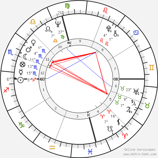 Bruce Lee birth chart, biography, wikipedia 2019, 2020