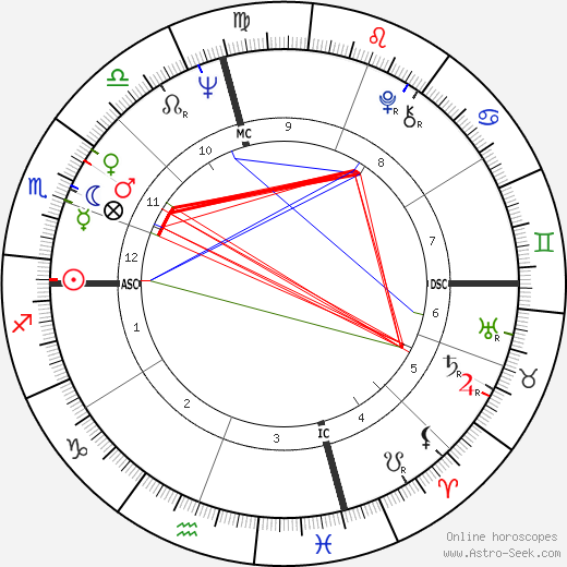 Bruce Lee (Lee Jun Fan) Birth Chart Horoscope, Date of Birth