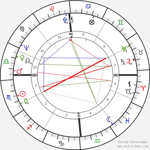 Чарльз Томас Коваль Charles T. Kowal день рождения гороскоп, Charles T. Kowal Натальная карта онлайн