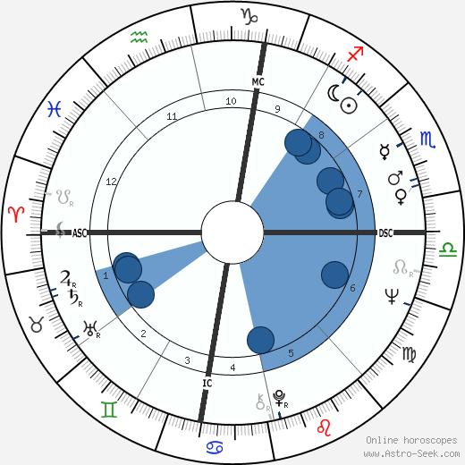 Chuck Mangione wikipedia, horoscope, astrology, instagram
