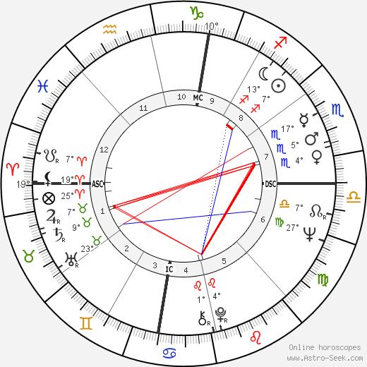 Chuck Mangione birth chart, biography, wikipedia 2019, 2020