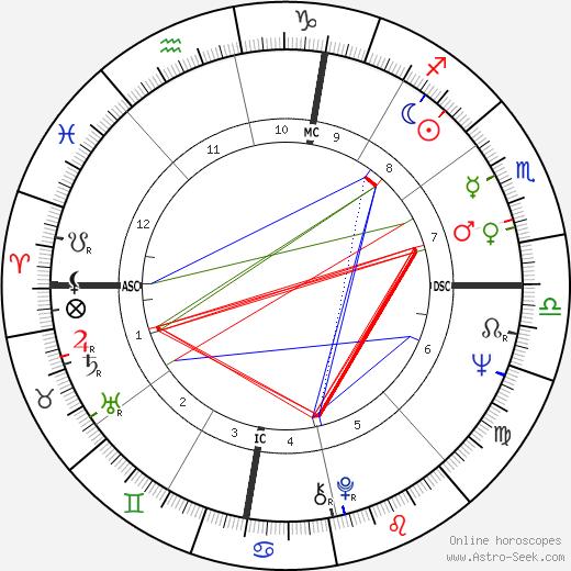 Chuck Mangione astro natal birth chart, Chuck Mangione horoscope, astrology