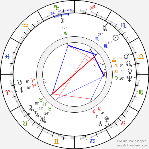 Cristina Gaioni birth chart, biography, wikipedia 2019, 2020