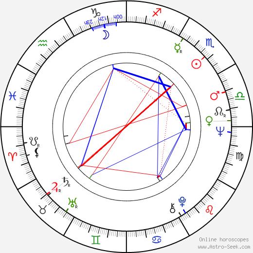 Cristina Gaioni день рождения гороскоп, Cristina Gaioni Натальная карта онлайн